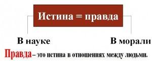 -Istina-pravda